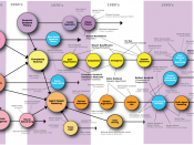 Historical map of research paradigms and associated scientists in sociology and complexity science.