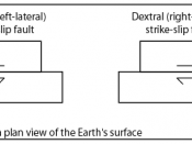 English: Schematic of strike-slip faults
