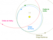A diagram showing the orbits of Halley's Comet (pink), Comet Grigg-Skjellerup (tan), ESA's Giotto probe (green) and the Earth (blue) around the Sun.