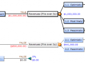 Simplyfied example: Decision Trees can improve investment decisions by optimizing them for maximum pay-off.