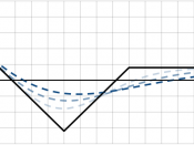 English: An illustration of the put backspread, sold at a net credit, showing the overall profit/loss of the position at expiry (solid black line) and sometime before expiry with different levels of implied volatility (dashed blue lines, darker = higher v