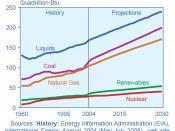 author: EIA, source URL: http://www.eia.doe.gov/oiaf/ieo/pdf/0484(2007).pdf previous year's projection at :Image:EIA_IEO2006.jpg