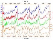 420,000 years of ice core data from Vostok, Antarctica research station.