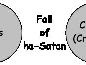 English: Cosmological argument on ex nihilo—Procreation Chaos Theory, Abrahamic Philosophy. Created image using 'Paint.NET'