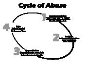 English: Cycle of Abuse Chart