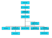 English: Organisational structure of the Indian Institutes of Technology Image drawn by me, =Nichalp «Talk»= , based on Ambuj.Saxena's :Image:IIT Organization Structure.PNG.