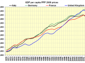 English: GDP per capita big four Western Europe