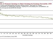 1999 earnings ratio