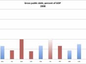 English: Gross public debt, % of GDP, 2008