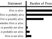 English: Examples of burden of proof for statements.