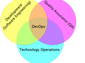 English: Illustration showing DevOps as the intersection of Development (Software Engineering), Technology Operations and Quality Assurance (QA)