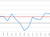 English: GDP growth (at annualized rates) in the United States between 1989 and 1992, showing the 1990-91 recession.