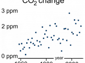 English: Year-over-year increase of atmospheric CO 2