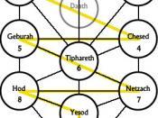 Jewish views on astrology