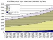 English: The Euro money supply from September 1998 through October 2007.
