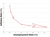 English: Relationship between the inflation rate and the unemployment rate (Philips Curve) in the US 1960-1969. Data from the U.S. Bureau Of Labor Statistics. Each dot is one year. Français : Relation entre le taux d'inflation et le taux de chômage (courb