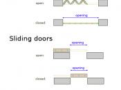 The main types of door mechanisms