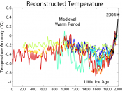 This image compares ten reconstructed proxy temperature studies covering last 2000 years.