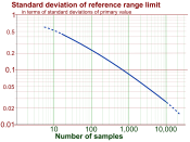 English: Standard deviation of standard reference range limit. Original data: https://sites.google.com/a/haggstrom.name/some-attachments/Home/Standarddeviationofstandardreferencerangelimit.xls?attredirects=0&d=1