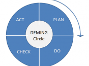 English: Plan-Do-Check-Act Deming circle, also known as the Shewart cycle, since Deming claimed he took the idea from him. Later Deming changed it to be Plan-Do-Study-Act, but the first version seems more popular and has become the defacto standard.