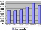 English: Average salaries of faculty of California State University as of 2007. I created the graph myself with information provided by the CSU Human Resources Department, taken from here.