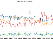 English: Opinion polls leading up to the 42nd Canadian federal election, created with LibreOffice Calc 3.3.3