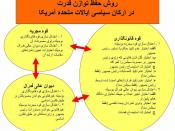 English: How the centers of power in the U.S. federal government balance each other. i.e. the federal system of Checks and Balances schematically described. Descriptions are in Persian (Farsi)