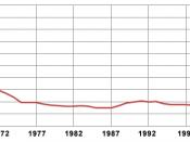 English: History of NASA's annual budget in % of féderal budget Français : Historique du budget de la NASA en % des dépenses du budget fédéral