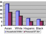 Percent of households with six figure incomes and individuals with incomes in the top 10%, exceeding $77,500.