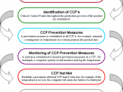 Hazard Analysis and Critical Control Points (HACCP) Flowchart