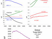Ozone-depleting gas trends.