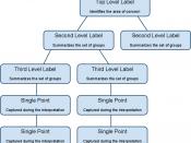 English: Affinity wall diagram