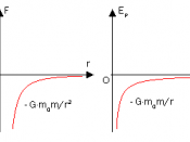 English: The graph of Gravitational force and potential energy between two stars.