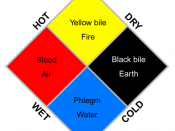 English: Schematic showing the 4 humors or body fluids. Schematic based on a picture from the book
