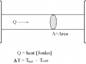 English: Diagram Illustrating Heat Conduction and Thermal Conductivity