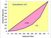 Gini-Coefficient of Lorenz-curve