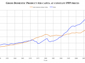 English: Gross domestic product per capita at constant market prices 1950-2008, Latin America (orange), Chile (blue) (dollars, 2000). Source: ECLAC (SERIES EN DÓLARES A PRECIOS CONSTANTES DE 2000, Producto interno bruto por habitante). Latin America data