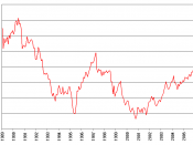 English: Graph showing Japanese yen and Australian dollar exchange rate from January, 1989 to December, 2006. 日本語: 1989年1月から2006年12月までの円とオーストラリアドルの為替レートのグラフ。
