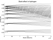 Stark splitting in Hydrogen. Energy eigenvalues of Stark shifts are shown here as a function of electric field strength.