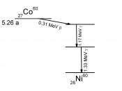 Decay scheme of Cobalt-60