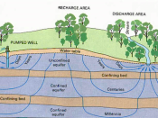 English: A cross sectional diagram showing qualitative flow times for various pathways through a typical aquifer system, from USGS circular 1139.