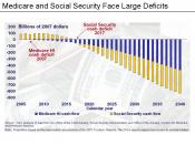 Medicare & Social Security Deficits Chart