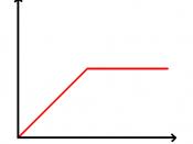 English: Payout diagram for bondholders of a firm in case of liquidation Deutsch: Auszahlungsdiagramm der Gläubiger eines Unternehmens bei Auflösung