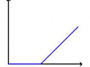 English: Payout diagram for shareholders of a firm in case of liquidation Deutsch: Auszahlungsdiagramm der Anteilseigner eines Unternehmens bei Auflösung