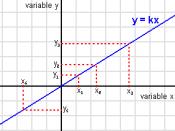Variables proporcionals