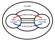 Diagram presenting the context of surculture. Surculture is a cultural force complementary to subculture interfacing high culture and popular culture within culture. Like subculture, surculture is a minority critical take on culture, but is radically diff