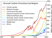 Carbon emissions from various global regions during the period 1800–2000 AD