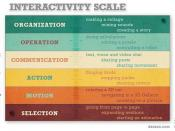 Interactivity Scale