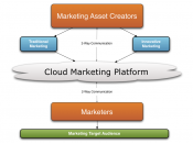 English: This diagram details the layout and work flow of a cloud marketing platform.