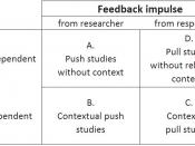 English: Mobile marketing research - Methods